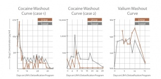 Purification Program Scientific Study
